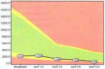 Cortisol-Tagesprofil mit sehr niedrigen Cortisolwerten im Tagesverlauf